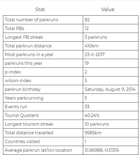 stats 2